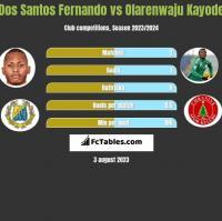 Dos Santos Fernando vs Olarenwaju Kayode h2h player stats