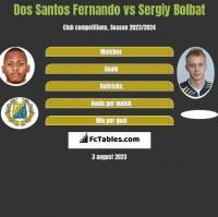 Dos Santos Fernando vs Sergiy Bolbat h2h player stats