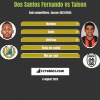 Dos Santos Fernando vs Taison h2h player stats