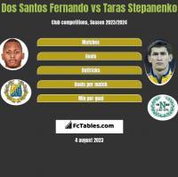 Dos Santos Fernando vs Taras Stepanenko h2h player stats