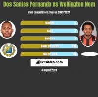 Dos Santos Fernando vs Wellington Nem h2h player stats