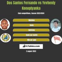 Dos Santos Fernando vs Yevheniy Konoplyanka h2h player stats