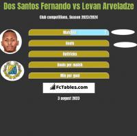 Dos Santos Fernando vs Levan Arveladze h2h player stats