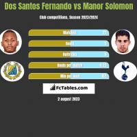 Dos Santos Fernando vs Manor Solomon h2h player stats