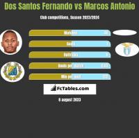 Dos Santos Fernando vs Marcos Antonio h2h player stats