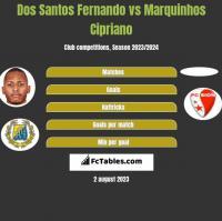 Dos Santos Fernando vs Marquinhos Cipriano h2h player stats