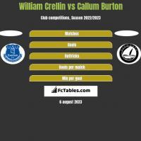 William Crellin vs Callum Burton h2h player stats