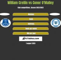 William Crellin vs Conor O'Malley h2h player stats