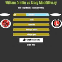William Crellin vs Craig MacGillivray h2h player stats