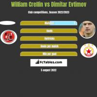 William Crellin vs Dimitar Evtimov h2h player stats