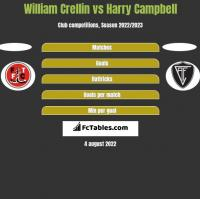 William Crellin vs Harry Campbell h2h player stats