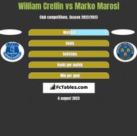 William Crellin vs Marko Marosi h2h player stats