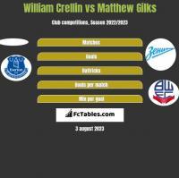 William Crellin vs Matthew Gilks h2h player stats