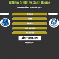 William Crellin vs Scott Davies h2h player stats