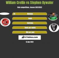 William Crellin vs Stephen Bywater h2h player stats