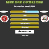 William Crellin vs Bradley Collins h2h player stats