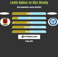Lewis Baines vs Alex Newby h2h player stats