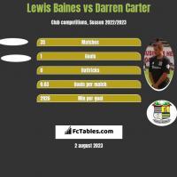 Lewis Baines vs Darren Carter h2h player stats