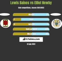 Lewis Baines vs Elliot Newby h2h player stats