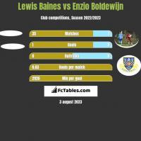 Lewis Baines vs Enzio Boldewijn h2h player stats