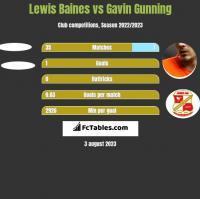 Lewis Baines vs Gavin Gunning h2h player stats
