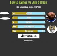 Lewis Baines vs Jim O'Brien h2h player stats