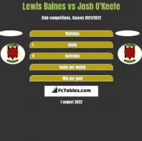Lewis Baines vs Josh O'Keefe h2h player stats