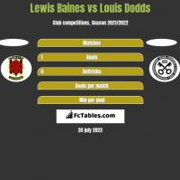 Lewis Baines vs Louis Dodds h2h player stats