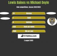 Lewis Baines vs Michael Doyle h2h player stats