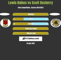 Lewis Baines vs Scott Duxberry h2h player stats