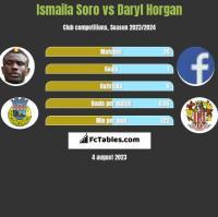 Ismaila Soro vs Daryl Horgan h2h player stats