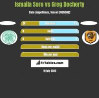 Ismaila Soro vs Greg Docherty h2h player stats