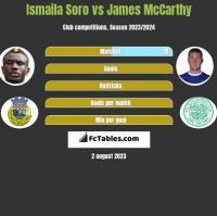 Ismaila Soro vs James McCarthy h2h player stats