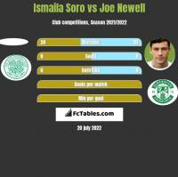 Ismaila Soro vs Joe Newell h2h player stats