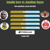 Ismaila Soro vs Jonathan Hayes h2h player stats