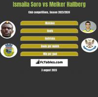 Ismaila Soro vs Melker Hallberg h2h player stats