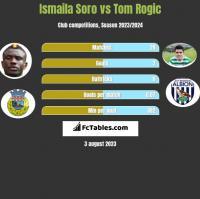Ismaila Soro vs Tom Rogic h2h player stats