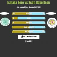 Ismaila Soro vs Scott Robertson h2h player stats