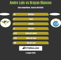 Andre Luis vs Brayan Riascos h2h player stats
