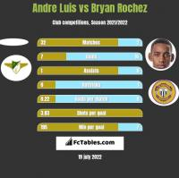 Andre Luis vs Bryan Rochez h2h player stats
