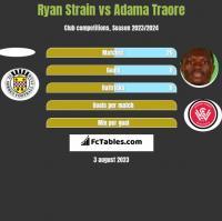 Ryan Strain vs Adama Traore h2h player stats