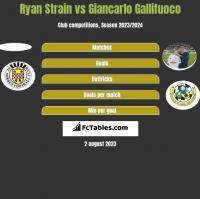 Ryan Strain vs Giancarlo Gallifuoco h2h player stats