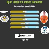 Ryan Strain vs James Donachie h2h player stats