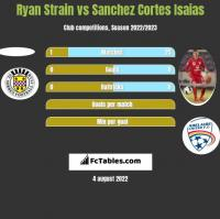 Ryan Strain vs Sanchez Cortes Isaias h2h player stats