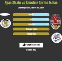 Ryan Strain vs Sanchez Cortes Isaias h2h player stats