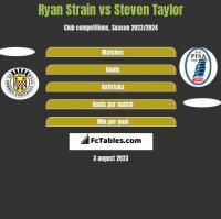 Ryan Strain vs Steven Taylor h2h player stats