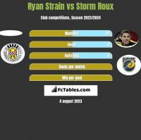 Ryan Strain vs Storm Roux h2h player stats