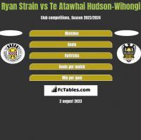 Ryan Strain vs Te Atawhai Hudson-Wihongi h2h player stats