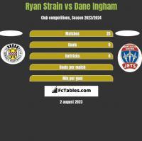 Ryan Strain vs Dane Ingham h2h player stats