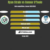 Ryan Strain vs Connor O'Toole h2h player stats